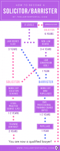 difference between solicitor and barrister