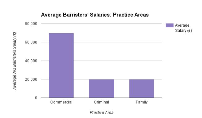 Average Barrister Salary and Practice Area