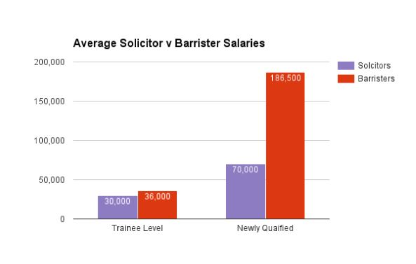 Average Solicitor v Barrister Salaries
