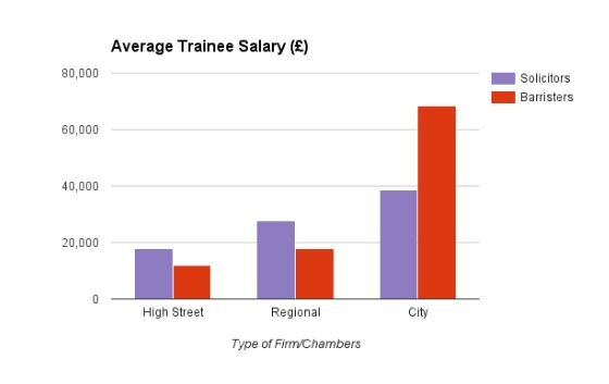 Average Trainee Salary