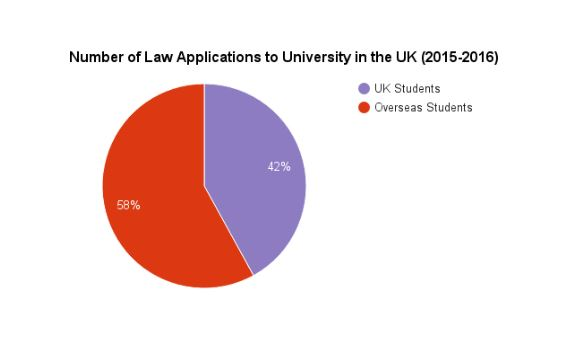 Law applications to university in the UK