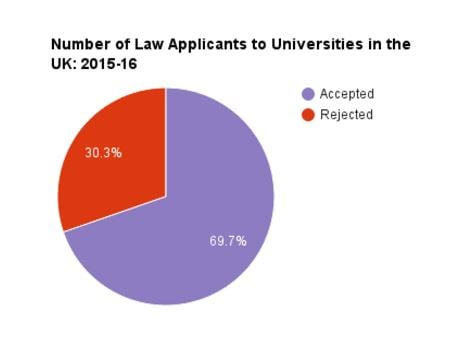 Number of applications to Law in the UK - accepted v rejected