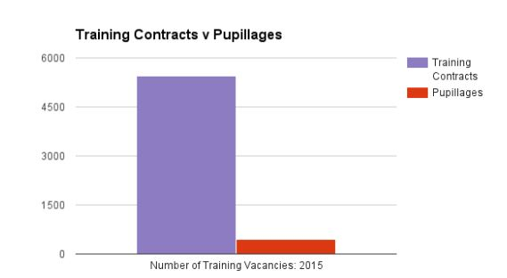 Training Contracts v Pupillages